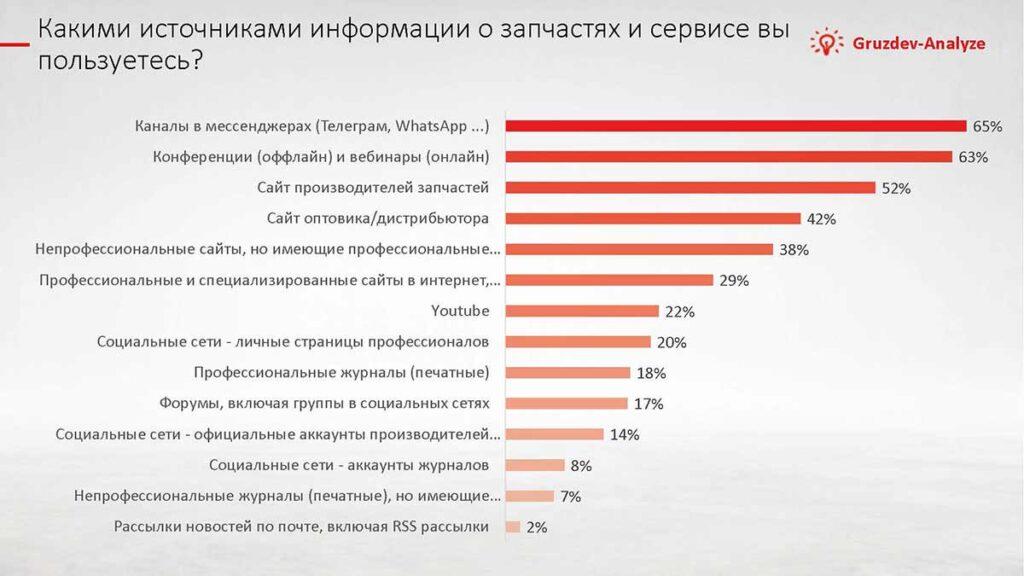 Компания Gruzdev-Analyze совместно с партнерами провела 13 февраля в Москве Большую аналитическую конференцию автобизнеса