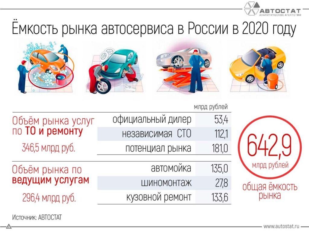 В 2020 году общая ёмкость российского рынка сервисных услуг для легковых автомобилей превысила 600 млрд руб.