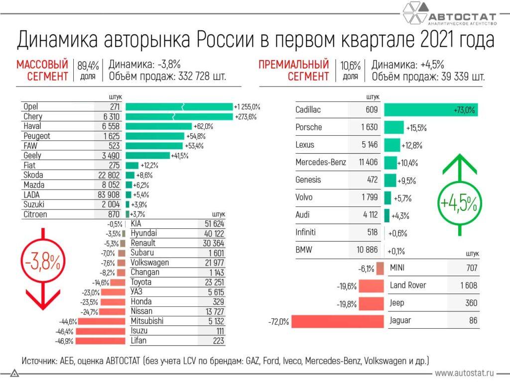 Динамика авторынка России в 1 квартале 2021 года
