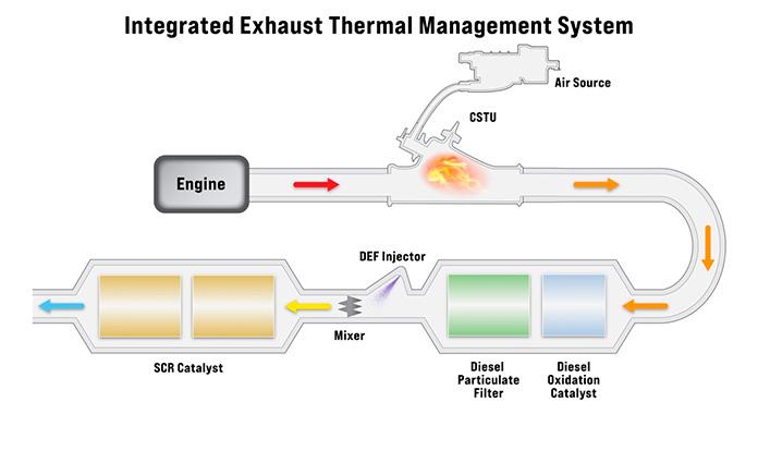 Новейшая встроенная система управления температурой отработавших газов