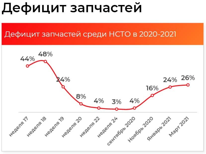 Дефицит запчастей на НСТО в 2020-2021 гг.