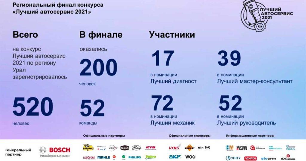 16 июня 2021 года состоялся второй региональный финал ежегодного конкурса «Лучший Автосервис» – среди специалистов автосервисов Урала