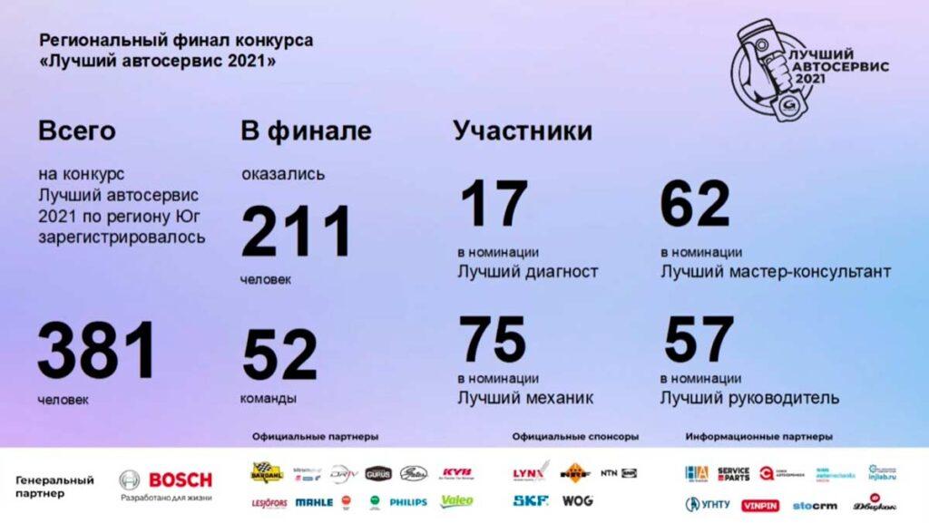 Завершился третий региональный финал конкурса о«Лучший автосервис 2021» среди 52 команд Южного региона России