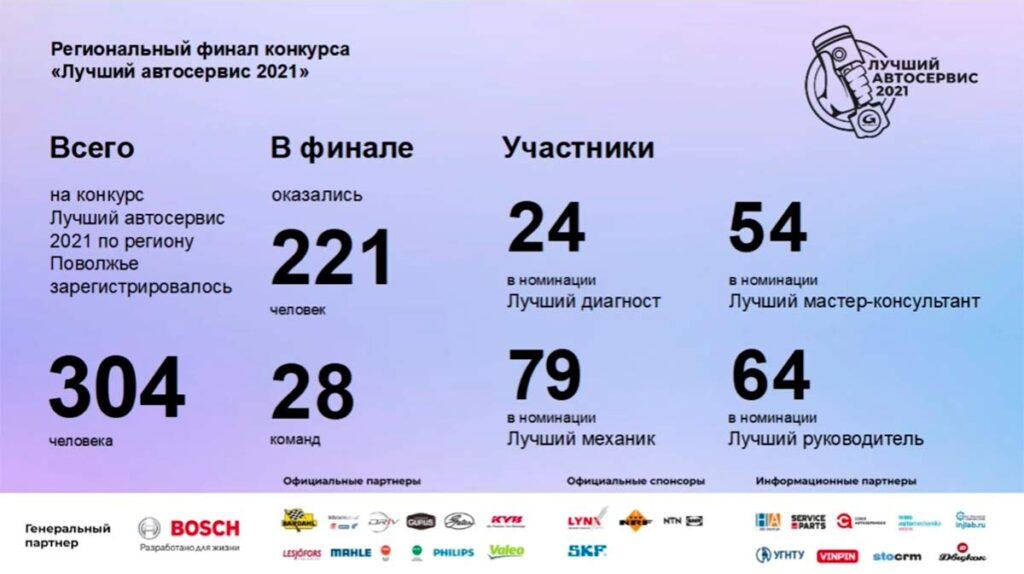 Подведены итоги четвёртого регионального финала конкурса от GROUPAUTO Russia «Лучший автосервис 2021»