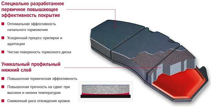 Помимо нового износостойкого материала накладки, вколодках Meritor серии MDP3000 применен ряд передовых технологий