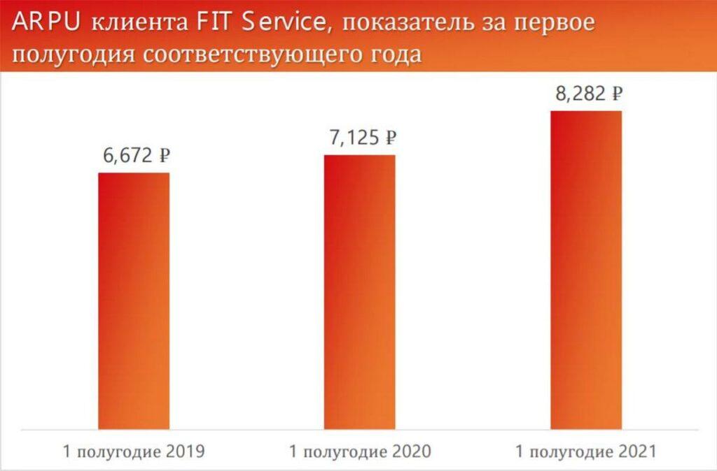 Согласно проведенному исследованию FIT SERVICE средний чек клиента за первое полугодие 2021 года составил 8282 рубля