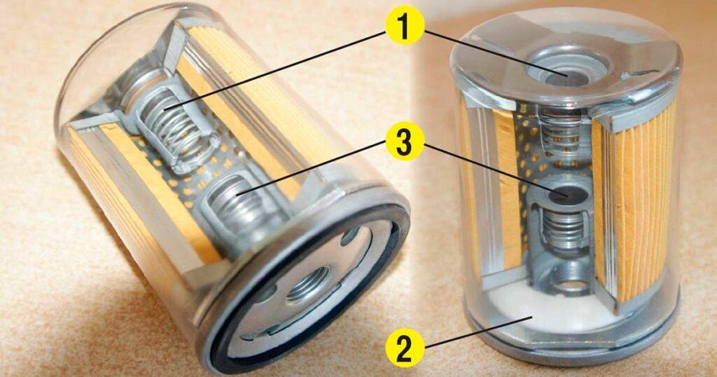 Наглядное пособие. Расположение клапанов в фильтре spin-on. 1 – перепускной; 2 – антидренажный; 3 – противосливной