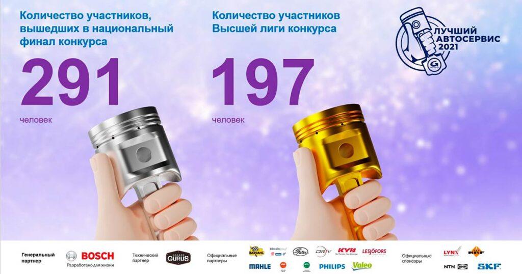 Национальный финал конкурса состоялся 23 августа в Москве, в ЭКСПО Центре, в рамках международной выставки MIMS Automechanika Moscow 2021.