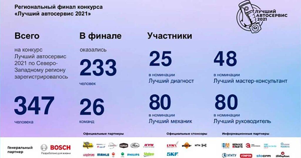 28 июля 2021 года прошел пятый региональный финал конкурса от GROUPAUTO Russia «Лучший автосервис 2021»