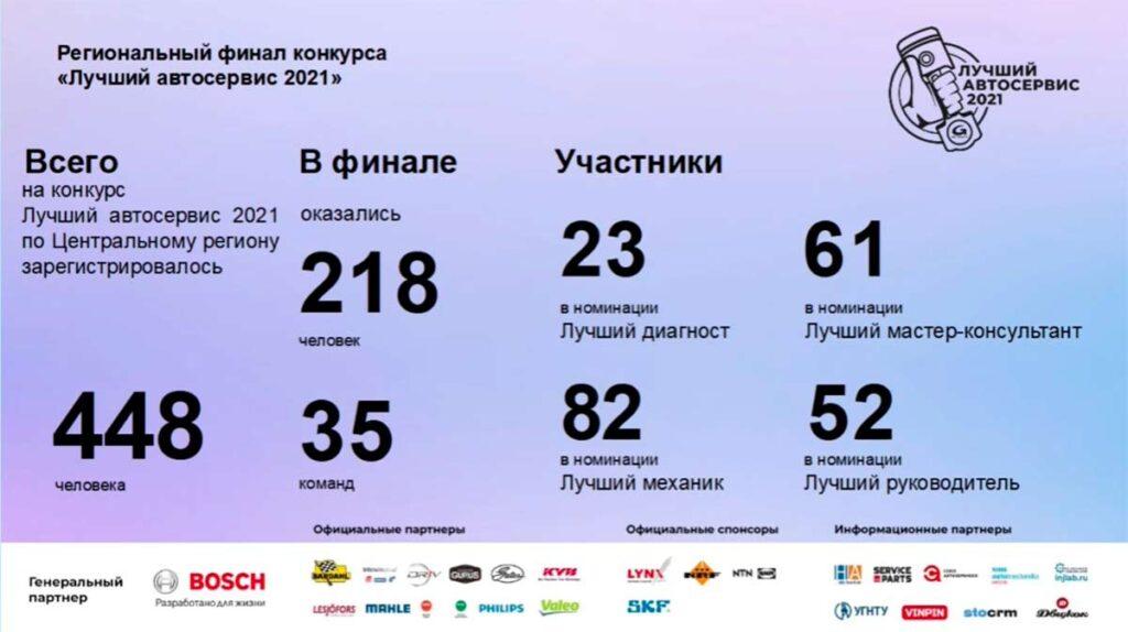 Шестой региональный финал конкурса «Лучший автосервис 2021» – Центральный регион