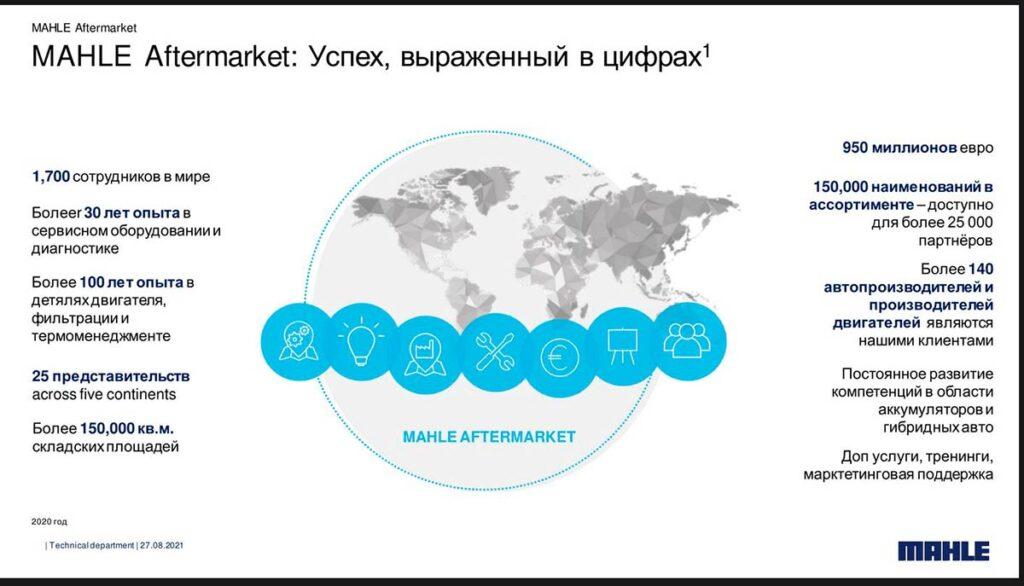 27 августа 2021 года прошла онлайн конференция «MAHLE - техника продаж. Разовая продажа или выстраивание долгосрочных отношений?»