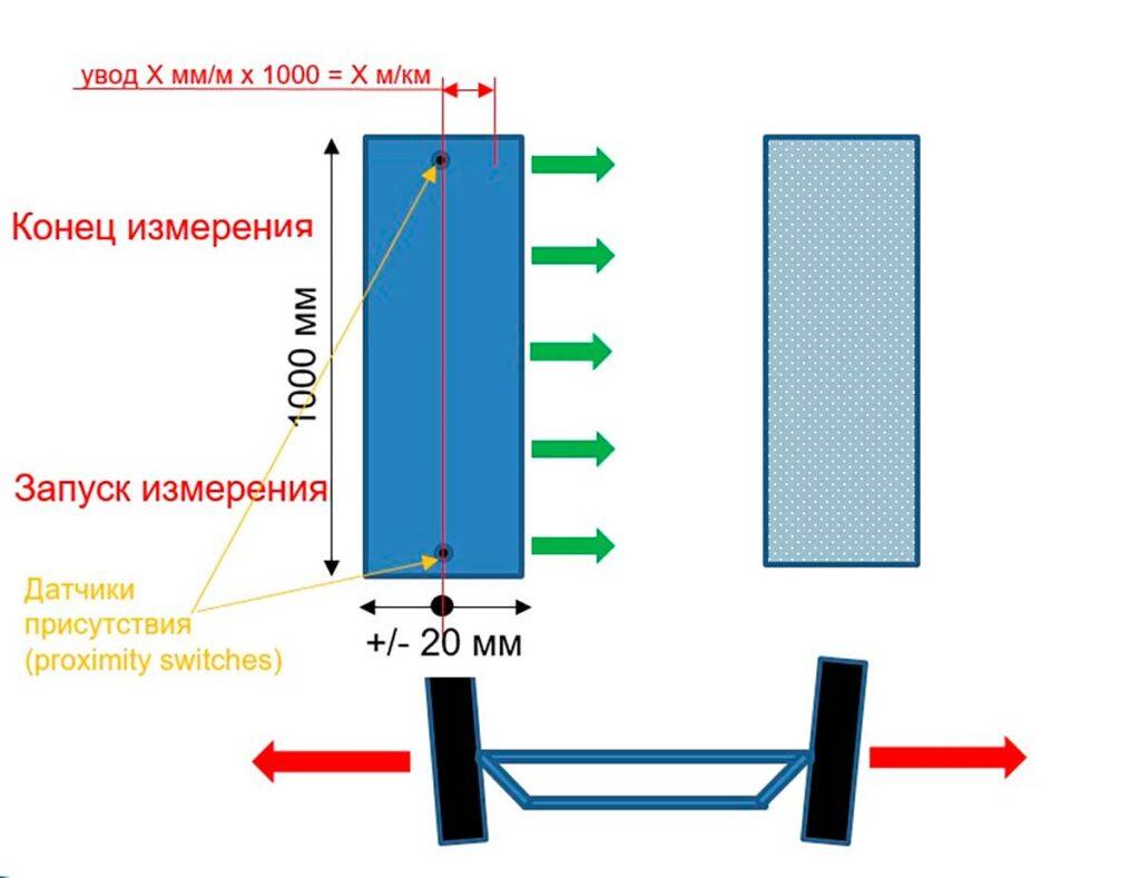 Стенд МАХА проверки бокового увода колеса MINC позволяет убедиться, что машину никуда не потянет